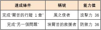 伊卡洛斯M - Icarus M: 公告事項 - 12月12日版本內容介紹! image 3