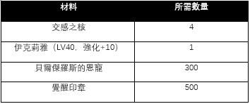 伊卡洛斯M - Icarus M: 公告事項 - 12月12日版本內容介紹! image 22