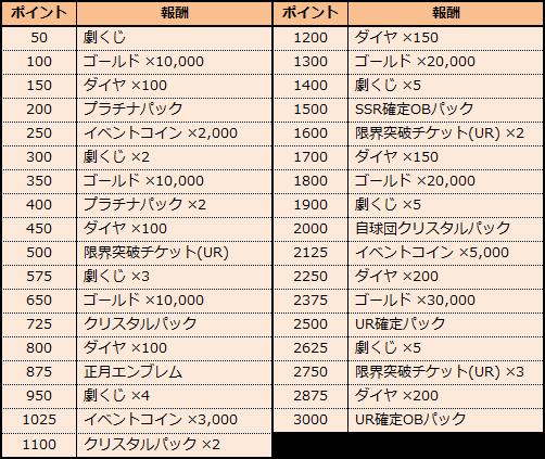 劇的采配!プロ野球リバーサル: お知らせ - 新春!ホームランチャレンジ開催中! image 3