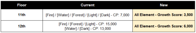HEIR OF LIGHT: Dev Notes - Dev Note #100: 3.11 Update Preview #2 - Growth Score & Groups image 5