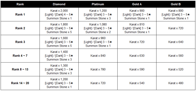 HEIR OF LIGHT: Dev Notes - Dev Note #100: 3.11 Update Preview #2 - Growth Score & Groups image 25