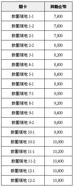 榮耀繼承者: 公告事項 - v3.11詳細更新內容 image 34