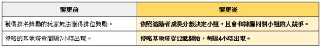 榮耀繼承者: 公告事項 - v3.11詳細更新內容 image 54