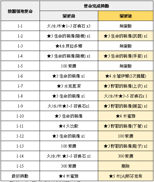 榮耀繼承者: 公告事項 - v3.11詳細更新內容 image 32
