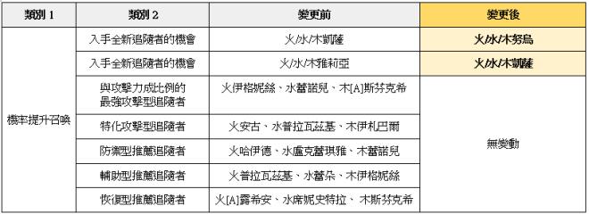 榮耀繼承者: 公告事項 - v3.11詳細更新內容 image 9