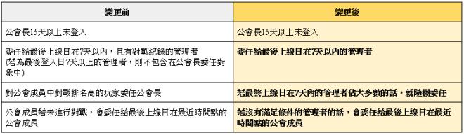 榮耀繼承者: 公告事項 - v3.11詳細更新內容 image 44