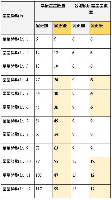 榮耀繼承者: 公告事項 - v3.11詳細更新內容 image 36