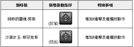 榮耀繼承者: 公告事項 - v3.11詳細更新內容 image 11
