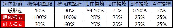 洛汗M: 系統介紹 - 生死簿 image 10