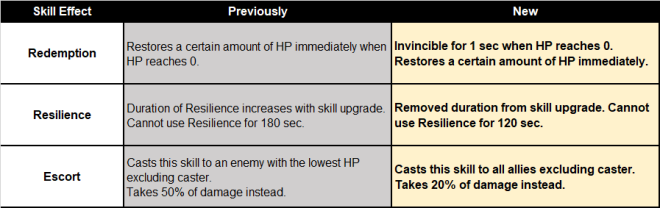 HEIR OF LIGHT: Update Preview & Patch Notes - [Notice] 4.0 Update Patch Note image 89