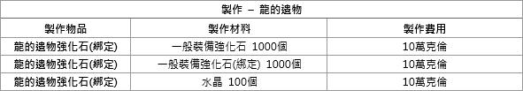 洛汗M: 系統介紹 - 龍的遺物 image 19