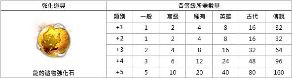 洛汗M: 系統介紹 - 龍的遺物 image 17