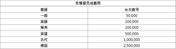 洛汗M: 系統介紹 - 龍的遺物 image 25