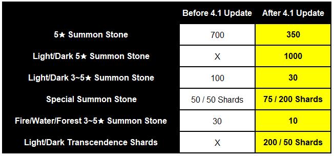 HEIR OF LIGHT: Dev Notes - Dev Note #108: 4.1 Update Preview #1 - Servant & Transcendence Balance image 17
