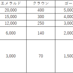 【お知らせ】騎士団競争戦シーズン2