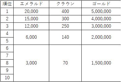 Hundred Soul (JPN): Notice - 【お知らせ】騎士団競争戦シーズン2 image 2