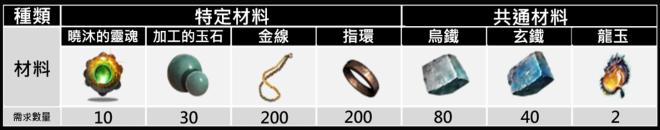 十二之天M: 遊戲指南 - 裝備系統:組合 image 15
