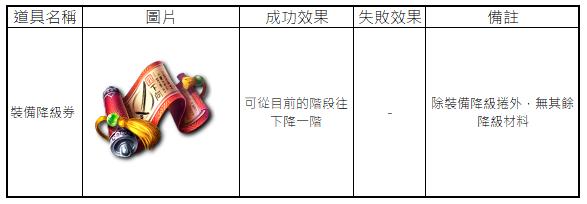 十二之天M: 遊戲指南 - 裝備:升級/降級 image 6