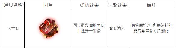 十二之天M: 遊戲指南 - 裝備:升級/降級 image 2