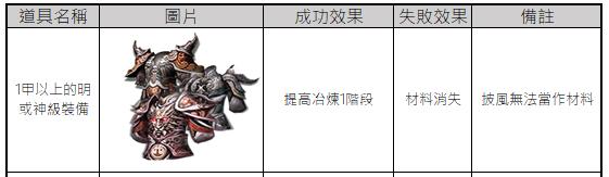 十二之天M: 遊戲指南 - 裝備:冶煉系統 image 2