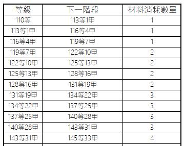 十二之天M: 遊戲指南 - 裝備:升級/降級 image 4
