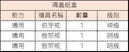 十二之天M: 金幣轉蛋內容物 - 朱雀盒/魂晶紙盒/魂晶銀盒 image 4