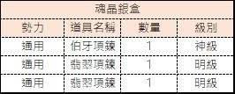 十二之天M: 金幣轉蛋內容物 - 朱雀盒/魂晶紙盒/魂晶銀盒 image 6