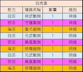 十二之天M: 金幣轉蛋內容物 - 武神盒/玄武盒/白虎盒 image 6