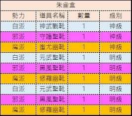 十二之天M: 金幣轉蛋內容物 - 朱雀盒/魂晶紙盒/魂晶銀盒 image 2