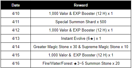 HEIR OF LIGHT: Event - [Event] Water Festival Event! (4/9 ~ 4/21 CDT) image 3