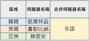 TALION 血裔征戰: 一般公告 - 4/23(四)全球伺服器合併說明 image 3