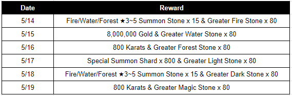 HEIR OF LIGHT: Event - [Event] 800th Day Celebration Event Part 2 (5/12 ~ 5/24 CDT) image 3