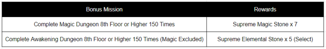 HEIR OF LIGHT: Event - [Event] Missions to Celebrate 800 Days of HoL Event (5/12 ~ 6/10 CDT) image 5