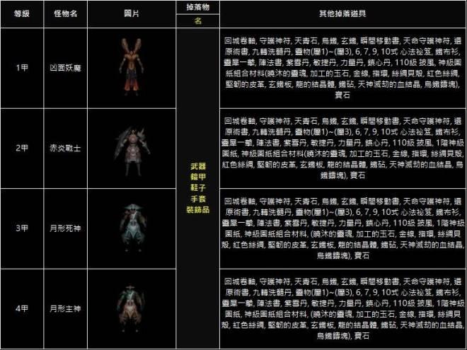 十二之天M: 遊戲指南 - 九轉練獄_怪物資訊(11/09更新) image 1