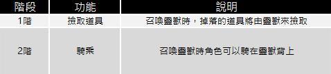 十二之天M: 遊戲指南 - 靈獸(1/11更新) image 73