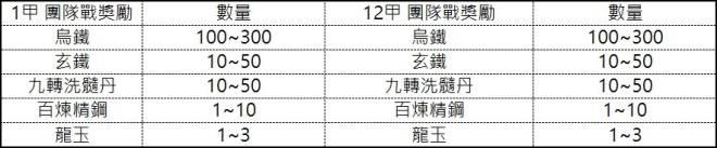 十二之天M: 遊戲指南 - 團隊戰 - 生死玦/滅世秘域(5/22更新) image 68