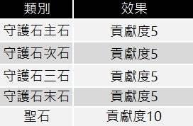 十二之天M: 遊戲指南 - 聖石戰(7/14更新) image 16