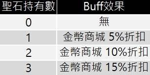 十二之天M: 遊戲指南 - 聖石戰(7/14更新) image 18