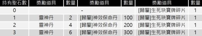 十二之天M: 遊戲指南 - 聖石戰(7/14更新) image 20