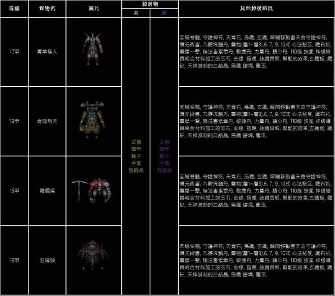十二之天M: 遊戲指南 - 副本活動:付費副本 image 39