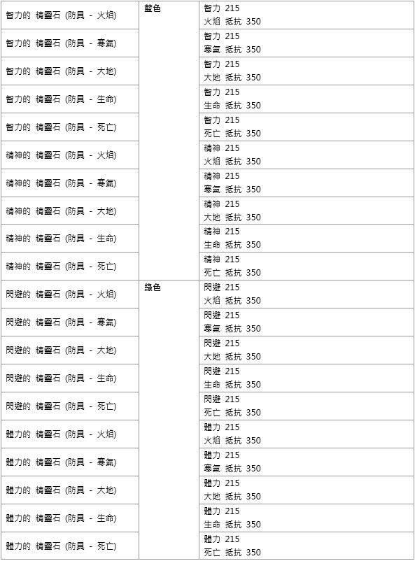 洛汗M: 公告 - 0520 神話裝備 image 32