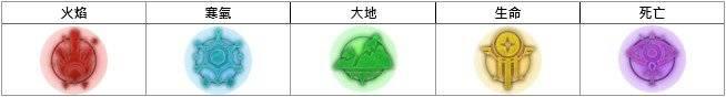 洛汗M: 系統介紹 - 裝備培養 image 100