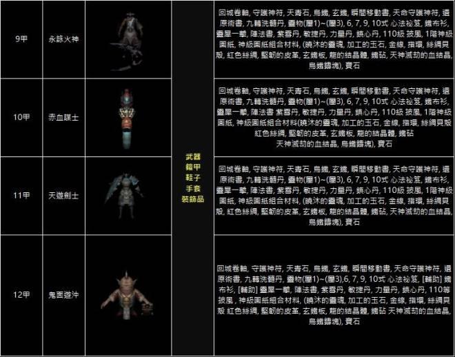 十二之天M: 遊戲指南 - 九轉練獄_怪物資訊(11/09更新) image 9