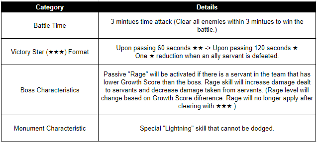 HEIR OF LIGHT: Dev Notes - Dev Note #117: 4.3 Update Preview Part #2:  Sanctuary Expansion & Additional Updates image 5