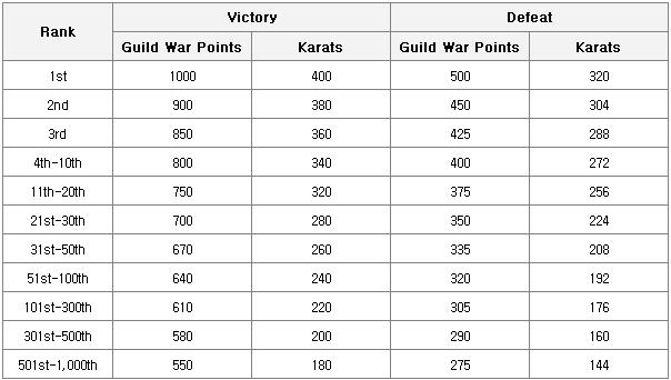 HEIR OF LIGHT: Game Guide - Guild War image 19