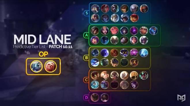 League of Legends: General - Patch 10.11 Tier List image 4