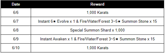 HEIR OF LIGHT: Event - [Event] Market Feature Special Event (6/6 ~ 6/23 CDT) image 3