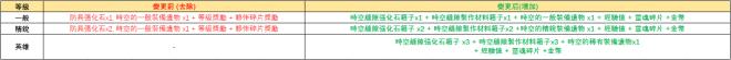 伊卡洛斯M - Icarus M: 公告事項 - 2020/06/24臨時維護延長公告! image 3