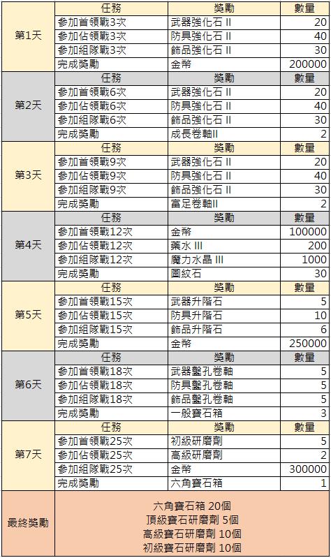 TALION 血裔征戰: 最新活動快訊 - 7/9 RVR限時達成活動 image 3