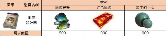 十二之天M: 遊戲指南 - 攻城戰-1 image 24